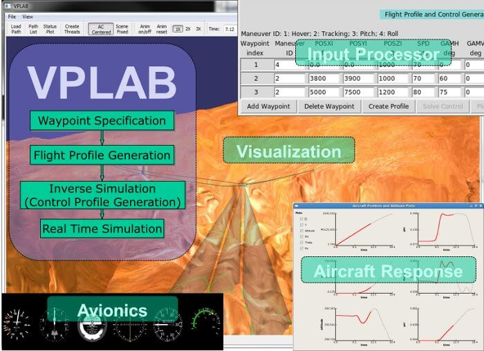 Rotorcraft and Helicopter Research for Advanced Simulation